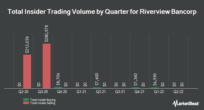 Insider Trades by Quarter for Riverview Bancorp (NASDAQ:RVSB)