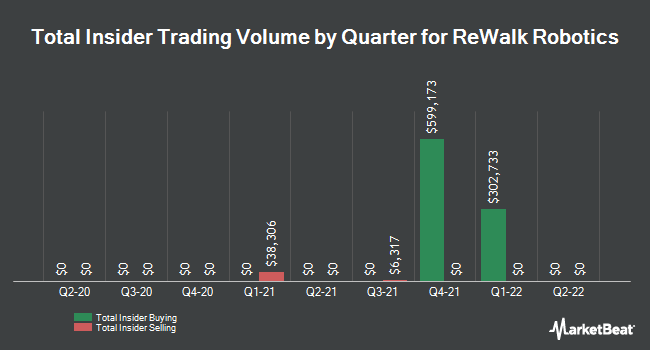 Insider Trades by Quarter for Rewalk Robotics Ltd (NASDAQ:RWLK)