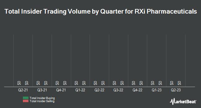 Insider Trades by Quarter for RXi Pharmaceuticals Corporation (NASDAQ:RXII)