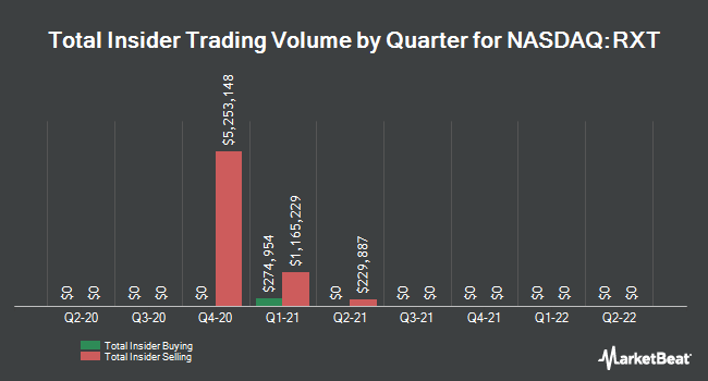 Insider Buying and Selling by Quarter for Rackspace Technology (NASDAQ:RXT)