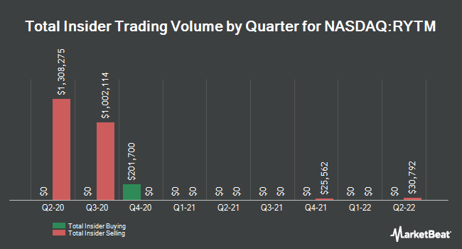 Insider Buying and Selling by Quarter for Rhythm Pharmaceuticals (NASDAQ:RYTM)