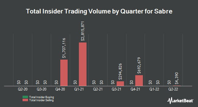 Insider Trades by Quarter for Sabre (NASDAQ:SABR)