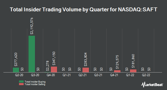 Insider Trades by Quarter for Safety Insurance Group (NASDAQ:SAFT)