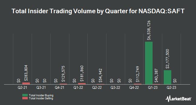 Insider Trading History for Safety Insurance Group (NASDAQ:SAFT)