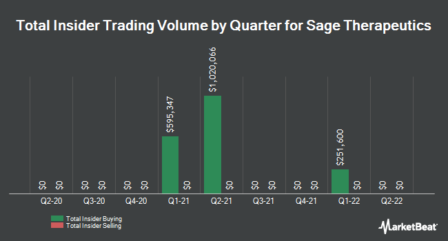 Insider Trades by Quarter for SAGE Therapeutics (NASDAQ:SAGE)