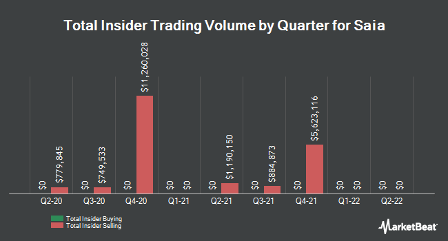 Insider Trades by Quarter for Saia (NASDAQ:SAIA)