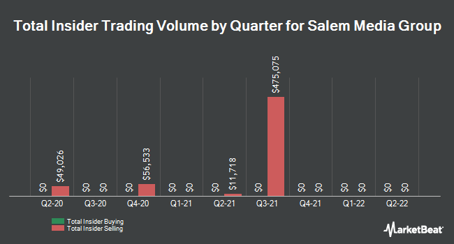 Insider Trades by Quarter for Salem Media Group (NASDAQ:SALM)