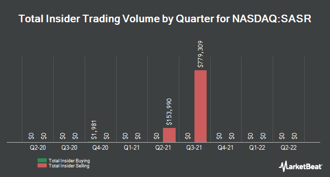 Insider Trades by Quarter for Sandy Spring Bancorp (NASDAQ:SASR)