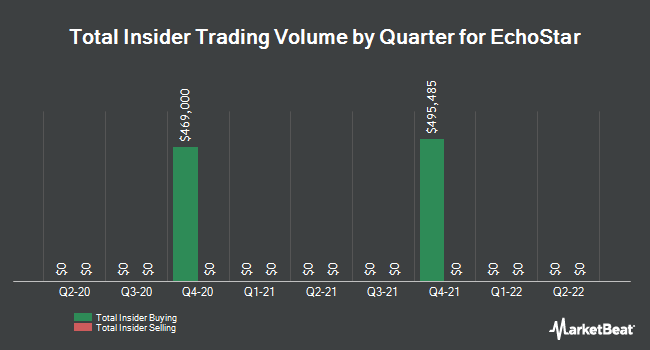 Insider Trades by Quarter for Echostar (NASDAQ:SATS)