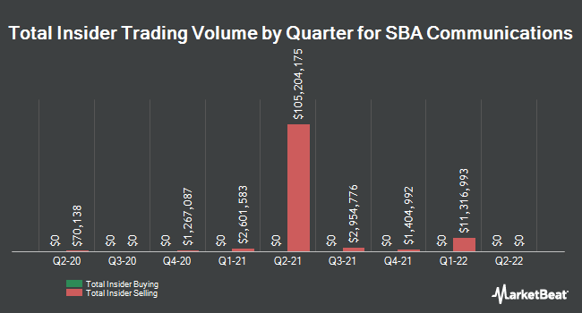 Insider Trading History for SBA Communications (NASDAQ:SBAC)