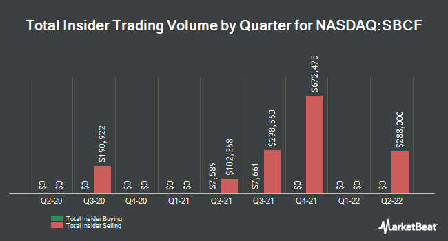 Insider Trades by Quarter for Seacoast Banking Corporation of Florida (NASDAQ:SBCF)