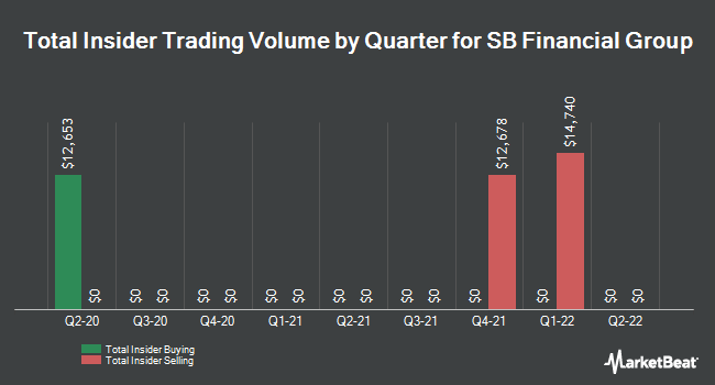 Insider Trades by Quarter for SB Financial Group (NASDAQ:SBFG)