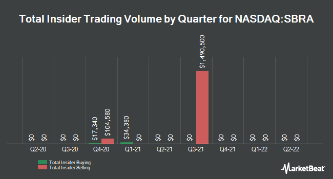 Insider Trades by Quarter for Sabra Healthcare REIT (NASDAQ:SBRA)