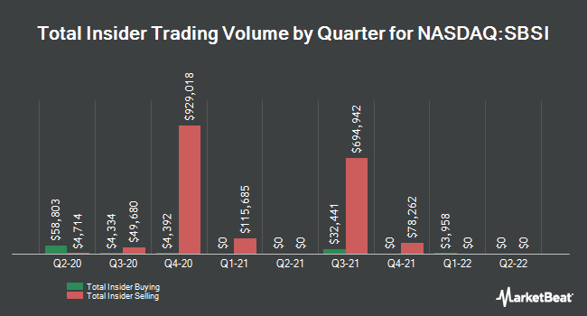Insider Trades by Quarter for Southside Bancshares (NASDAQ:SBSI)