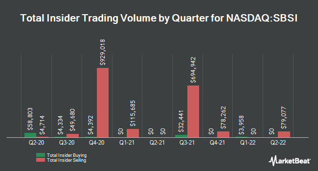 Insider Buying and Selling by Quarter for Southside Bancshares (NASDAQ:SBSI)