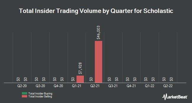 Insider Trades by Quarter for Scholastic Corporation (NASDAQ:SCHL)
