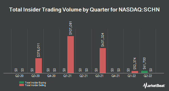 Insider Trades by Quarter for Schnitzer Steel Industries (NASDAQ:SCHN)