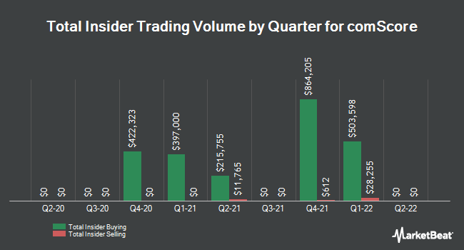 Insider Trades by Quarter for COMSCORE (NASDAQ:SCOR)