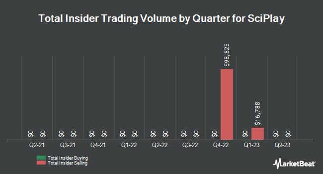 Achat et vente d'initiés par trimestre pour SciPlay (NASDAQ: SCPL)