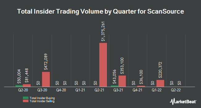 Insider Trades by Quarter for ScanSource (NASDAQ:SCSC)