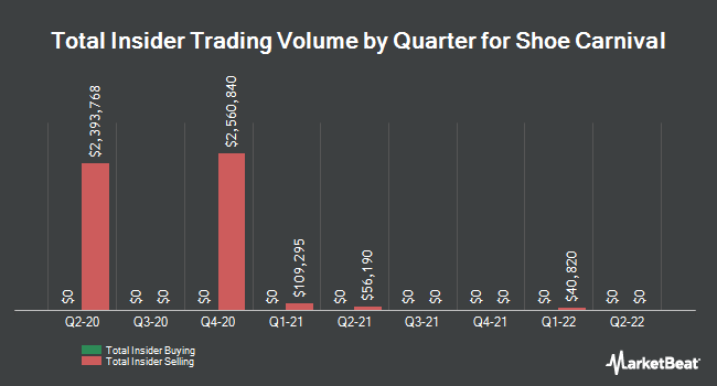 Insider Trades by Quarter for Shoe Carnival (NASDAQ:SCVL)