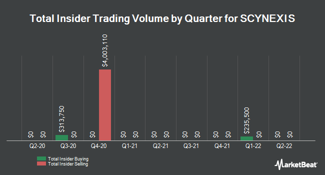 Insider Trades by Quarter for SCYNEXIS (NASDAQ:SCYX)