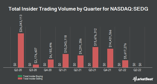 Insider Trades by Quarter for SolarEdge Technologies (NASDAQ:SEDG)