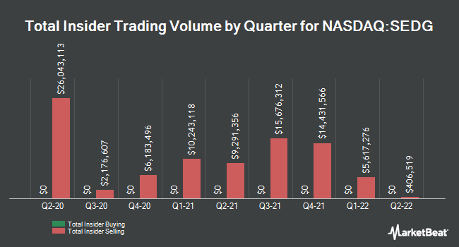 Insider Buying and Selling by Quarter for Solaredge Technologies (NASDAQ:SEDG)
