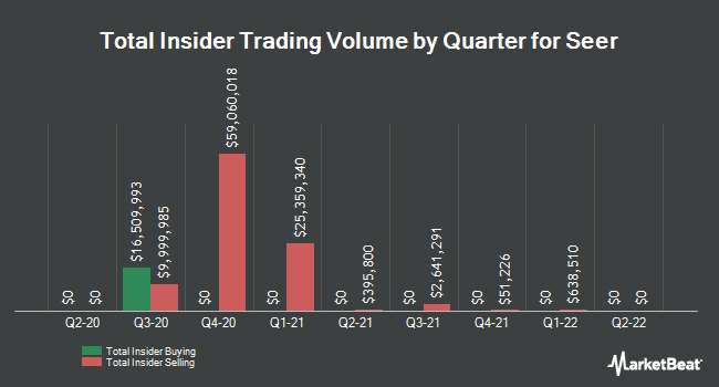 Insider Buying and Selling by Quarter for Seer (NASDAQ:SEER)