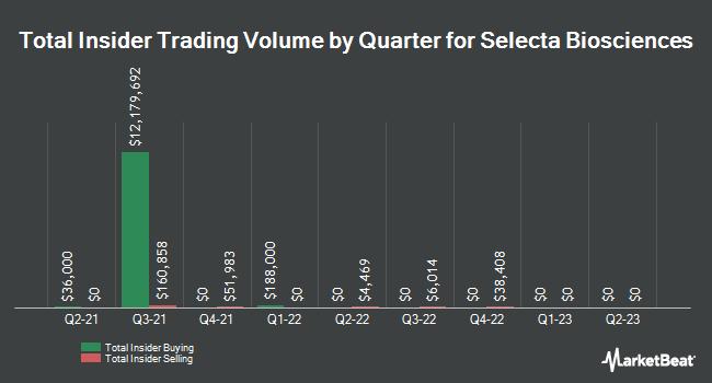 Insider Trades by Quarter for Selecta Biosciences (NASDAQ:SELB)