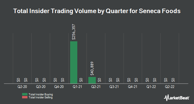 Insider Trades by Quarter for Seneca Foods (NASDAQ:SENEA)