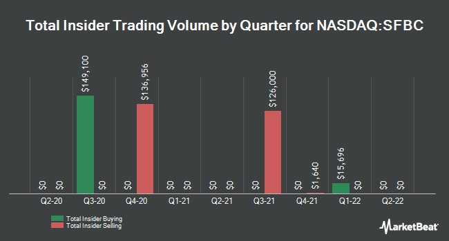 Insider Trades by Quarter for Sound Financial Bancorp (NASDAQ:SFBC)