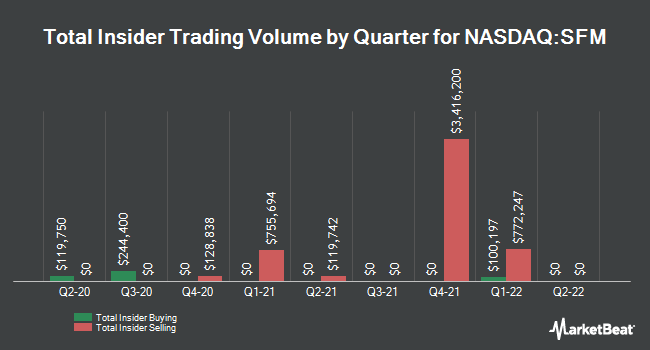 Insider Trades by Quarter for Sprouts Farmers Market (NASDAQ:SFM)