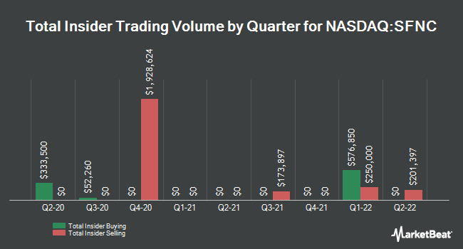 Insider Trades by Quarter for Simmons First National Corporation (NASDAQ:SFNC)