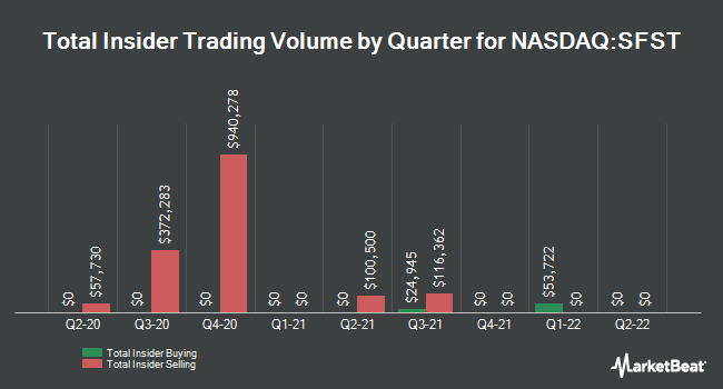 Insider Buying and Selling by Quarter for Southern First Bancshares (NASDAQ:SFST)