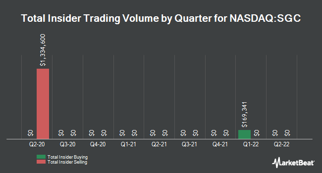 Insider Trades by Quarter for Superior Uniform Group (NASDAQ:SGC)