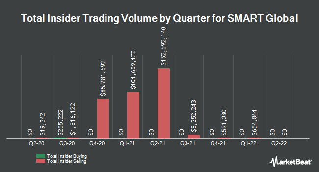 Insider Buying and Selling by Quarter for Smart Global (NASDAQ:SGH)