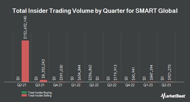 Insider Trades by Quarter for Smart Global (NASDAQ:SGH)