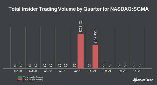 Insider Trades by Quarter for SigmaTron International (NASDAQ:SGMA)