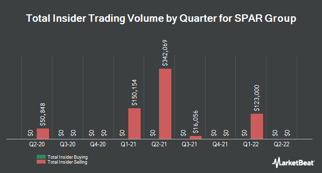 Insider Buying and Selling by Quarter for SPAR Group (NASDAQ:SGRP)