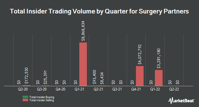 Insider Trades by Quarter for Surgery Partners (NASDAQ:SGRY)