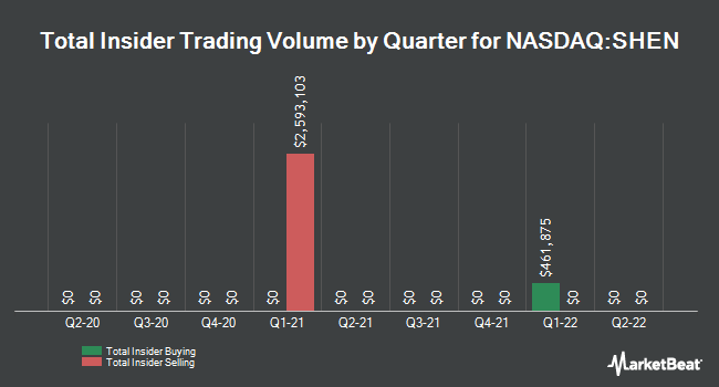 Insider Trades by Quarter for Shenandoah Telecommunications (NASDAQ:SHEN)