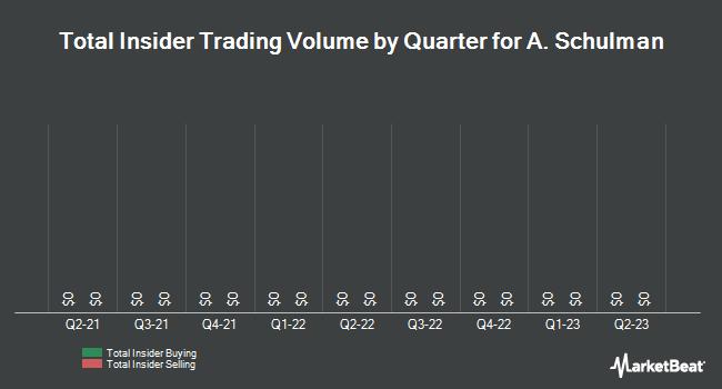 Insider Trades by Quarter for A Schulman (NASDAQ:SHLM)