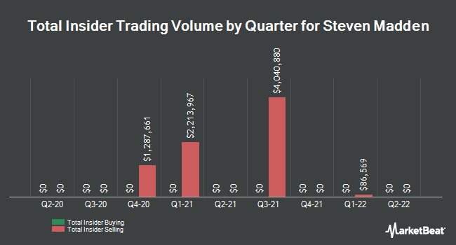 Insider Buying and Selling by Quarter for Steven Madden (NASDAQ:SHOO)