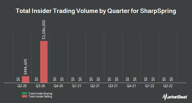 Insider Buying and Selling by Quarter for SharpSpring (NASDAQ:SHSP)