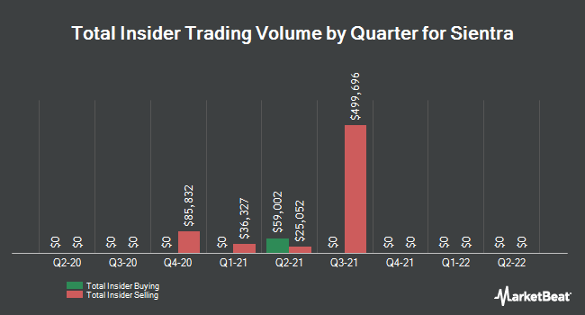 Insider Trades by Quarter for Sientra (NASDAQ:SIEN)