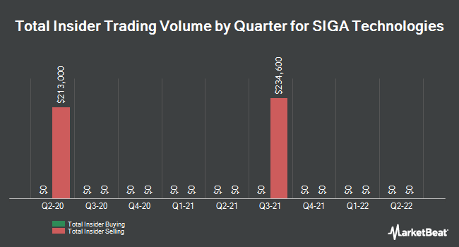 Insider Trades by Quarter for SIGA Technologies (NASDAQ:SIGA)