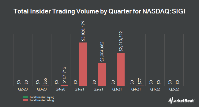 Insider Trades by Quarter for Selective Insurance Group (NASDAQ:SIGI)