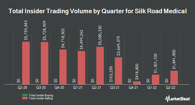 Insider Buying and Selling by Quarter for Silk Road Medical (NASDAQ:SILK)