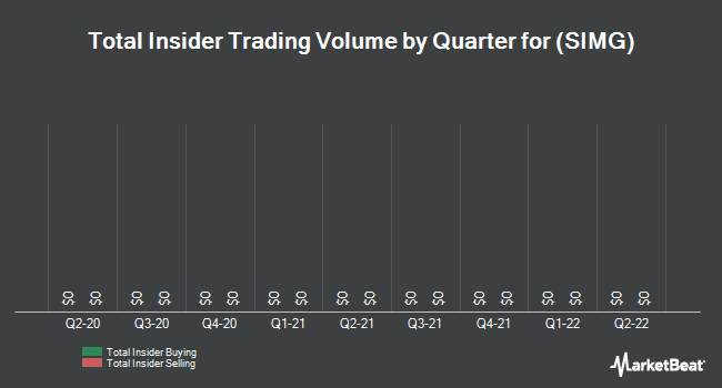 Insider Trades by Quarter for Silicon Image (NASDAQ:SIMG)